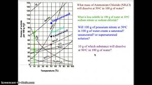 interpreting solubility curves youtube