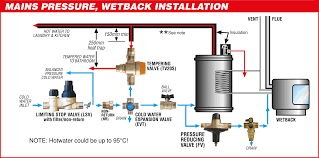 how does plumbing work installation guides apex valves limited