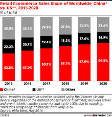 China Eclipses Europe As 2020 China Eclipses The Us To Become The S Largest Retail Market