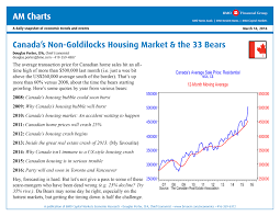 thanksgiving 2012 canada dire canada real estate predictions are defied by this single bmo