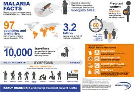 world malaria day 2017 what is malaria symptoms treatment and