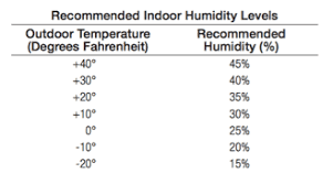 Recommended Basement Humidity Level - heating and cooling resources and tips topnotch air blog