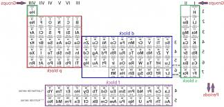los alamos periodic table dr c s chem course link up page set regarding best los alamos