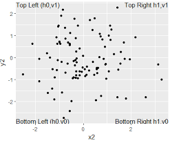 right top corner r position ggplot text in each corner stack overflow