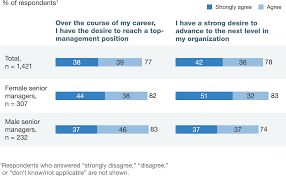 how to write a survey research paper moving mind sets on gender diversity mckinsey global survey what women want