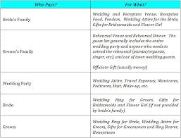 wedding expenses who pays for what wedding expenses tbrb info tbrb info