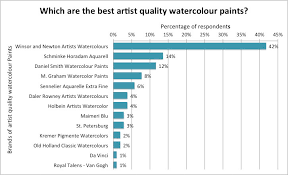 which brand is the best a w n the best brand of watercolour paint for artists