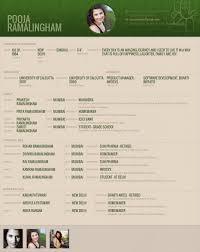 sample resume bio data free sample of cv resume biodata format for christian marriage biodata format marriage biodata format biodata form biodata format biodata format for christian marriage marriage biodata format s3amazonaws