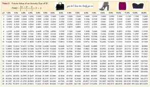 Ordinary Annuity Table Annuity Given Present Value Table Brokeasshome Com