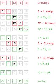 flowchart membuat sim bubble sort java c algorithms and data structures