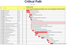 Critical Path Template Excel The Day 2 Critical Path
