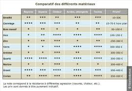 comparaison cuisiniste comparatif cuisiniste