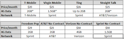 virgin mobile phones on sale on black friday 2017 and target how to find the best prepaid wireless internet mobile spot