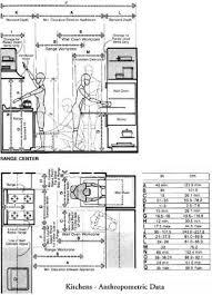 Ergonomic Kitchen Design Figure 5 13 Anthropometric Data U2014kitchen Clearance Dimensions