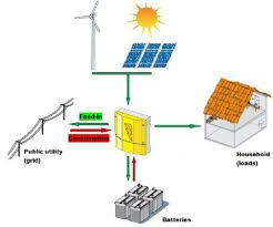 home energy system in south africa kestrel renewable energy
