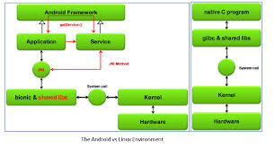 jni tutorial linux an android 101 hardware and hal whitenoise
