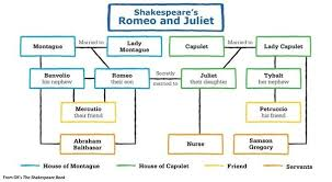 what is the romeo and juliet family tree quora