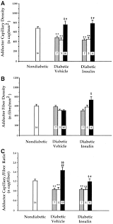 prevention of diabetes induced microangiopathy by human tissue