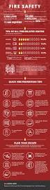 quote for home repair infographic fire safety tips national council for home safety