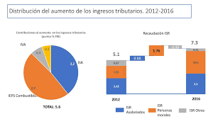 isr 2016 asalariados deuda pública y política fiscal presentación al instituto belisario