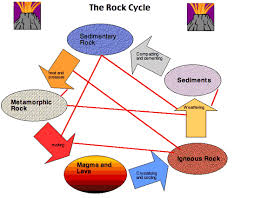 rock cycle thompson geology project