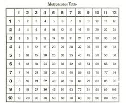 times table chart 1 12 printable 12 times tables chart