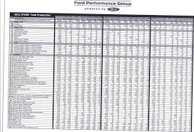 2013 mustang production numbers 2011 gt500 production numbers svtperformance com