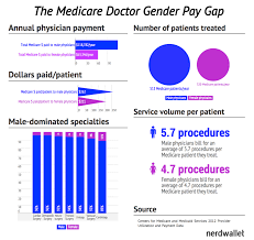 why women doctors make half of what men do medicare u0027s doctor