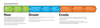 Innovation Idea Create Your Own by 71 Innovation Methodologies Open Innovation U2013 Keynotes