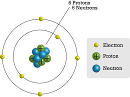 inside the atom ck 12 foundation