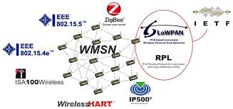 sensors free full text current trends in wireless mesh sensor