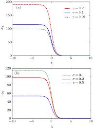 Map Equation K U2013p U2013burgers Equation In Negative Ion Rich Relativistic Dusty