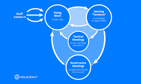 how it works u2013 holacracy