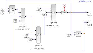 design criteria tmr xcos tutorial modeling and simulation of a counter timer
