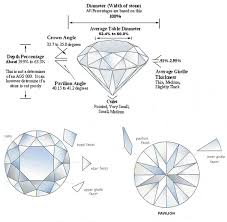 Diamond Depth And Table Hearts And Arrows Diamonds Ideal Cut Diamonds By Canadian