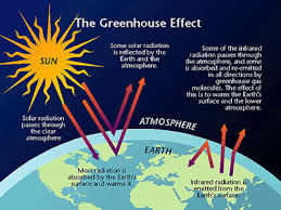 global warming causes and effects greenhouse effect jpg