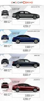 audi a4 comparison audi a4 vs mercedes c class vs bmw 3 series vs jaguar xe ã