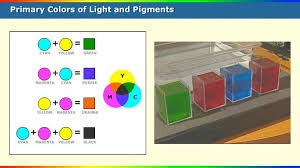 primary colors of light and pigments science interactive pbs