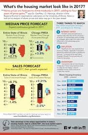 Peoria Il Zip Code Map by Illinois Housing Market Statistics Illinois Realtors