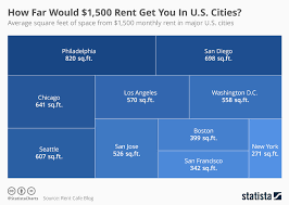 average rent us chart how far would 1 500 rent get you in u s cities statista