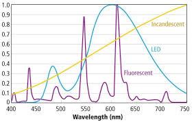 Incandescent Light Spectrum Understand Color Science To Maximize Success With Leds U2013 Part 4
