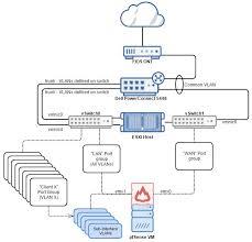 fios home network design multi tenant vlans behind a virtualized pfsense firewall in esxi