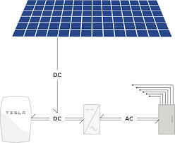 electrical wiring a tesla powerwall into an existing solar