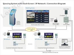 queuing system with touch screen ip network master station ip