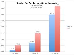 iphone vs android sales software testing article ios v android surprising crash data
