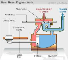 A steam engine from Google images
