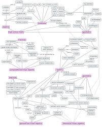 Map Reading Practice No Bullshit Textbooks