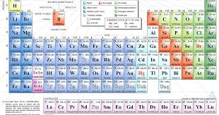 atomic number periodic table all the lists you need list of elements by name atomic number