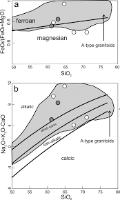 geochemistry and zircon u pb geochronology of magmatic enclaves in