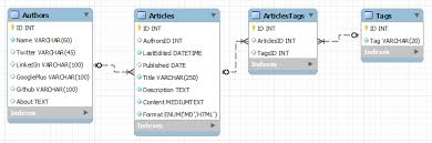 yii2 without layout rendering data in yii 2 with gridview and listview sitepoint